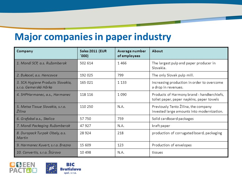 Major companies in paper industry CompanySales 2011 (EUR ´000) Average number of employees About 1.