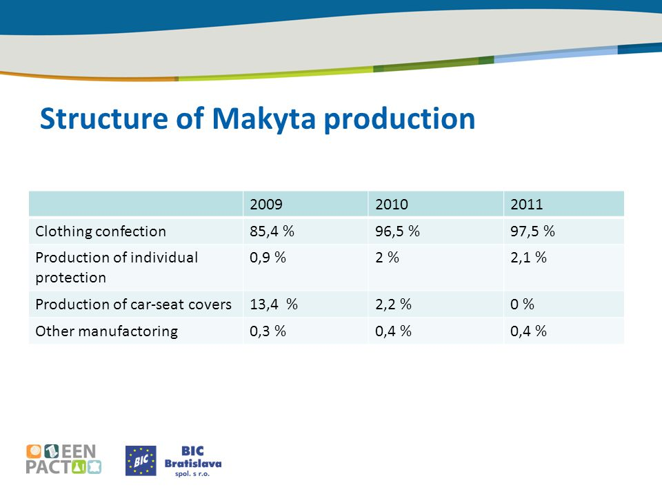 Structure of Makyta production 200920102011 Clothing confection85,4 %96,5 %97,5 % Production of individual protection 0,9 %2 %2,1 % Production of car-seat covers13,4 %2,2 %0 % Other manufactoring0,3 %0,4 %
