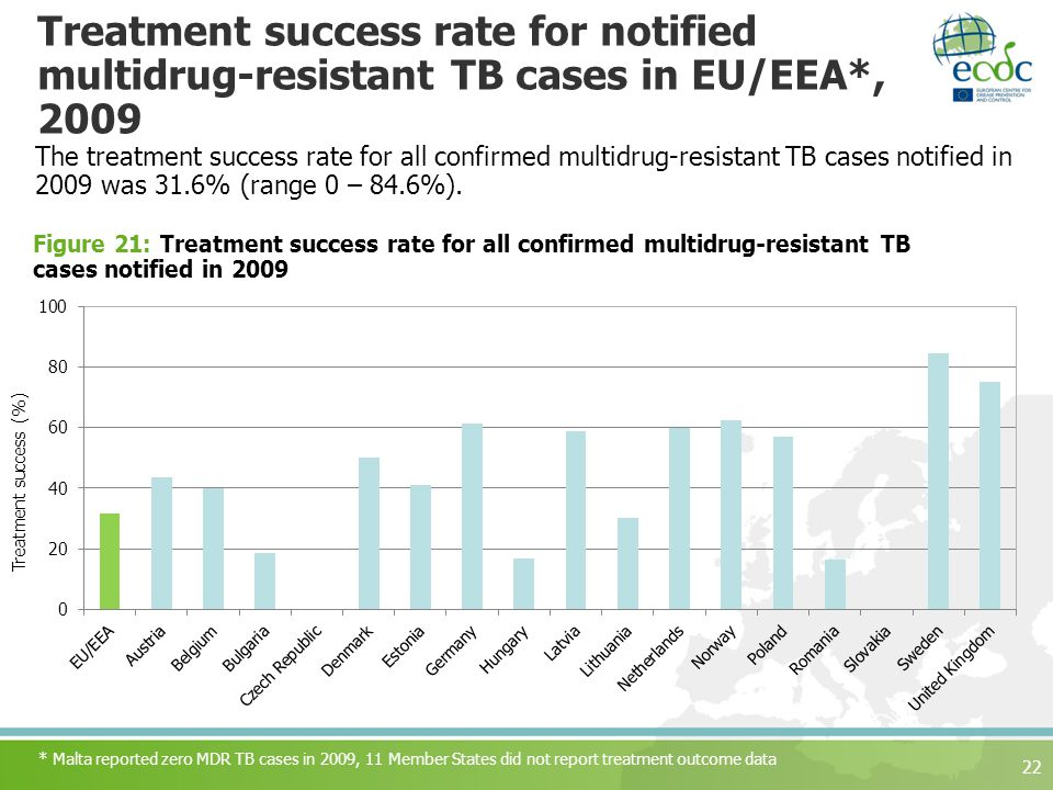 Treatment success rate for notified multidrug-resistant TB cases in EU/EEA*, 2009 The treatment success rate for all confirmed multidrug-resistant TB cases notified in 2009 was 31.6% (range 0 – 84.6%).