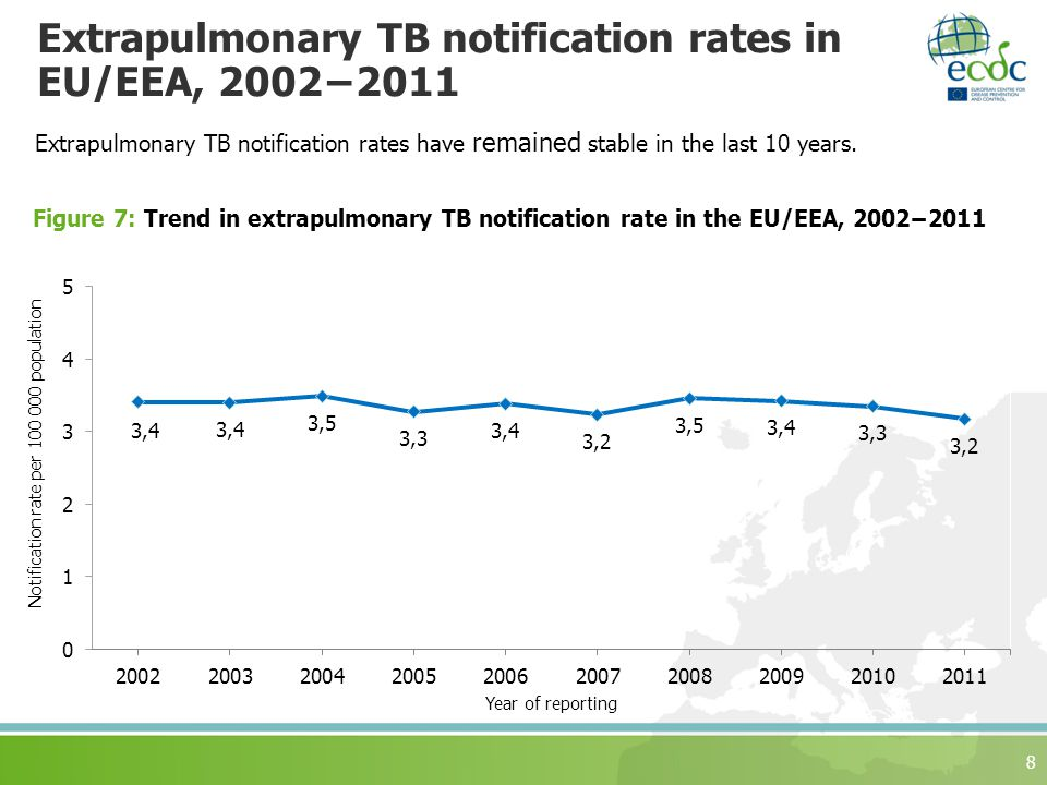 Extrapulmonary TB notification rates in EU/EEA, 2002−2011 Extrapulmonary TB notification rates have remained stable in the last 10 years.
