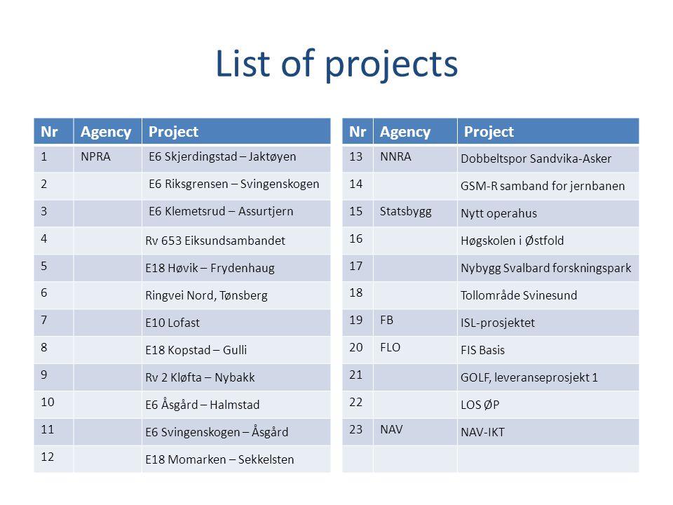List of projects NrAgencyProject 1NPRAE6 Skjerdingstad – Jaktøyen 2E6 Riksgrensen – Svingenskogen 3E6 Klemetsrud – Assurtjern 4 Rv 653 Eiksundsambandet 5 E18 Høvik – Frydenhaug 6 Ringvei Nord, Tønsberg 7 E10 Lofast 8 E18 Kopstad – Gulli 9 Rv 2 Kløfta – Nybakk 10 E6 Åsgård – Halmstad 11 E6 Svingenskogen – Åsgård 12 E18 Momarken – Sekkelsten NrAgencyProject 13NNRA Dobbeltspor Sandvika-Asker 14 GSM-R samband for jernbanen 15Statsbygg Nytt operahus 16 Høgskolen i Østfold 17 Nybygg Svalbard forskningspark 18 Tollområde Svinesund 19FB ISL-prosjektet 20FLO FIS Basis 21 GOLF, leveranseprosjekt 1 22 LOS ØP 23NAV NAV-IKT