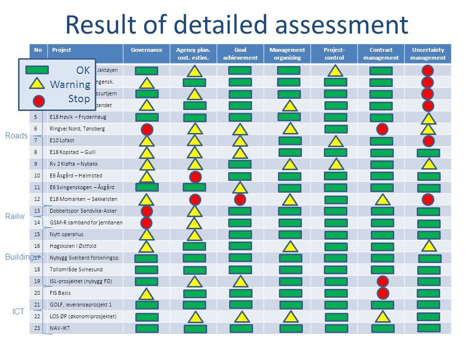 Result of detailed assessment NoProjectGovernanceAgency plan.