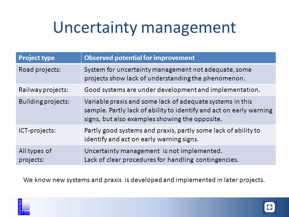 Uncertainty management Project typeObserved potential for improvement Road projects:System for uncertainty management not adequate, some projects show lack of understanding the phenomenon.