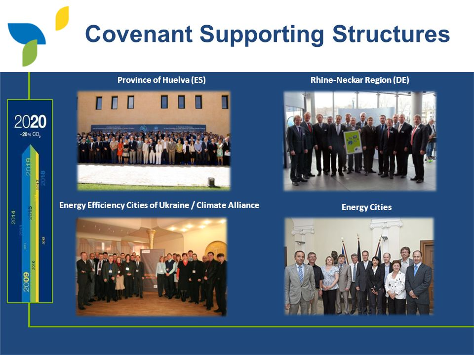 Covenant Supporting Structures Province of Huelva (ES)Rhine-Neckar Region (DE) Energy Efficiency Cities of Ukraine / Climate Alliance Energy Cities