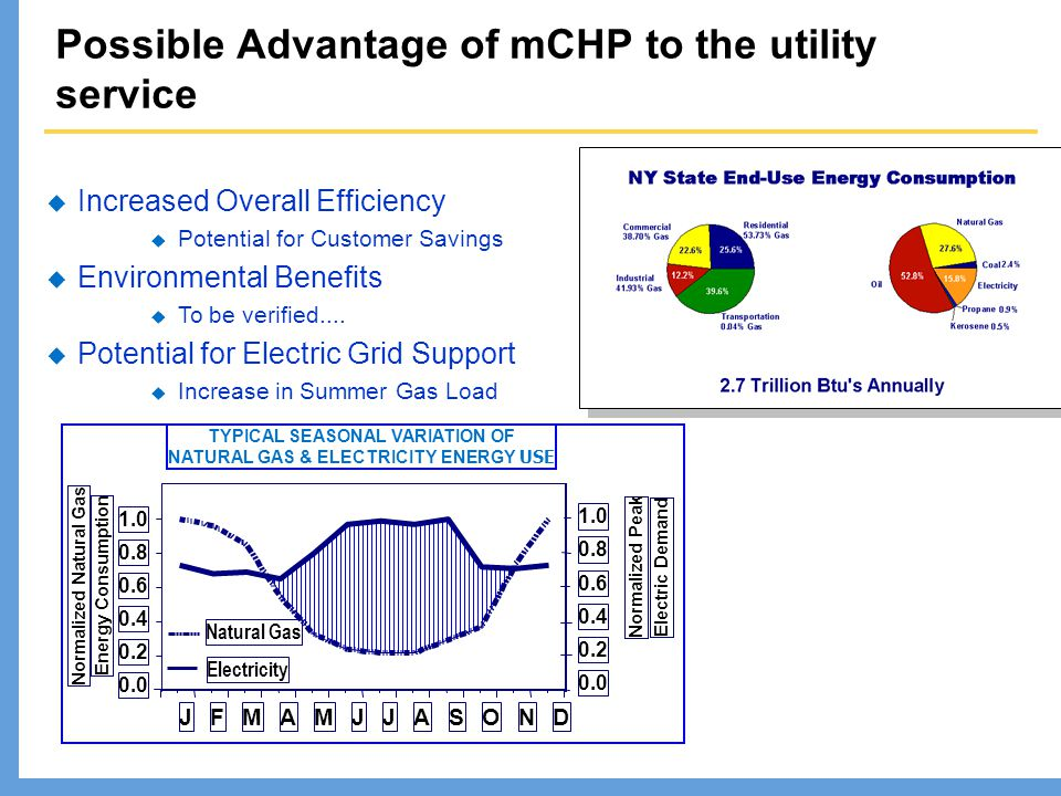 Possible Advantage of mCHP to the utility service TYPICAL SEASONAL VARIATION OF NATURAL GAS & ELECTRICITY ENERGY USE Normalized Natural Gas  Increased Overall Efficiency  Potential for Customer Savings  Environmental Benefits  To be verified....