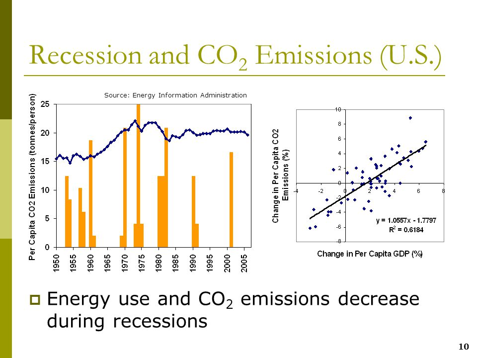 10 Recession and CO 2 Emissions (U.S.)  Energy use and CO 2 emissions decrease during recessions Source: Energy Information Administration