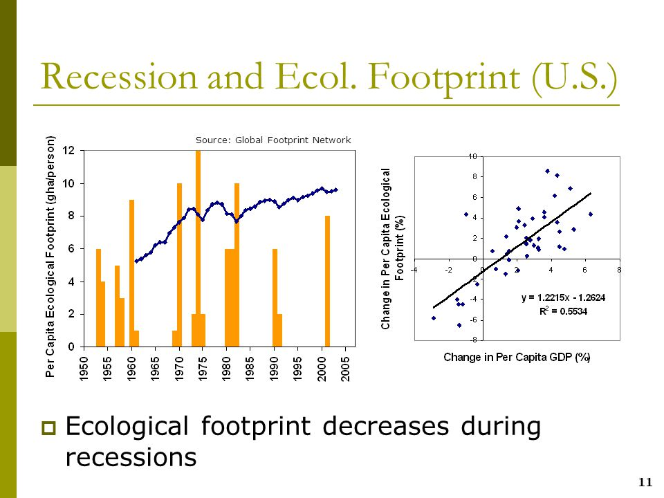 11 Recession and Ecol.