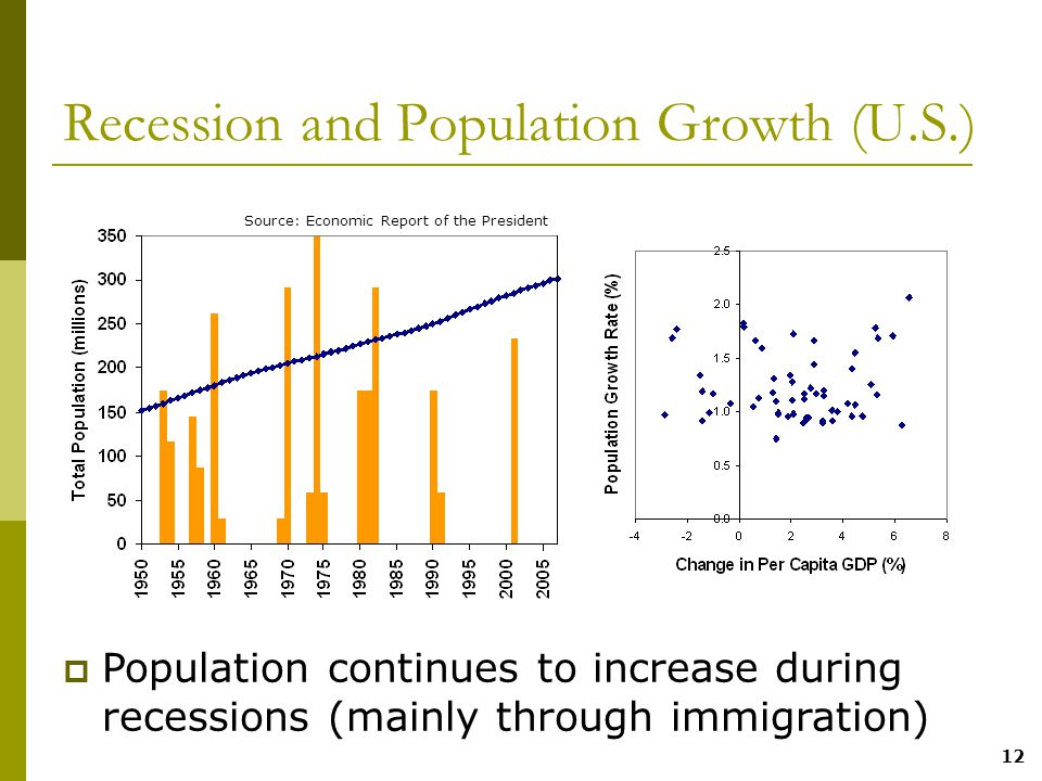 12 Recession and Population Growth (U.S.)  Population continues to increase during recessions (mainly through immigration) Source: Economic Report of the President