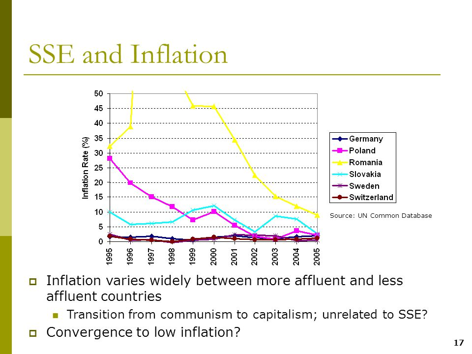 17 SSE and Inflation  Inflation varies widely between more affluent and less affluent countries Transition from communism to capitalism; unrelated to SSE.