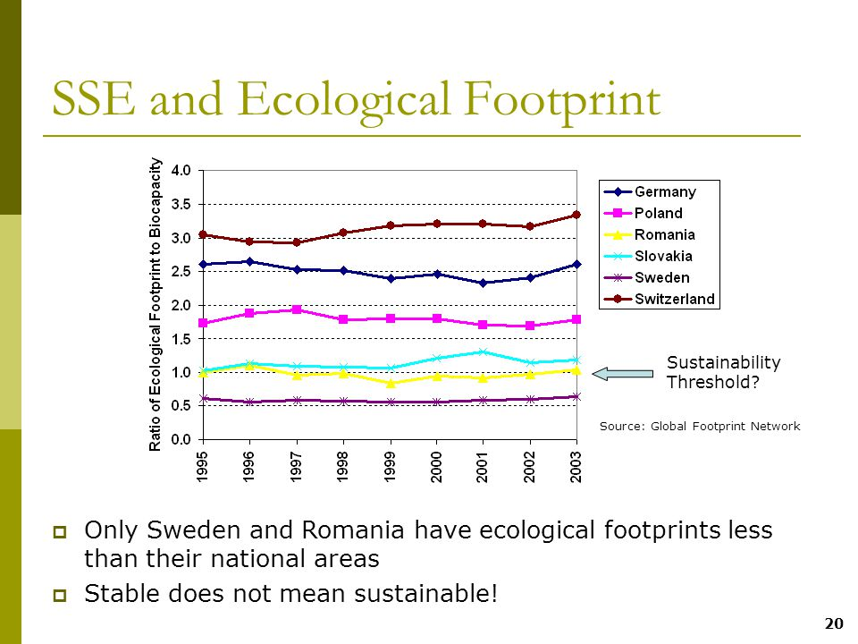 20 SSE and Ecological Footprint  Only Sweden and Romania have ecological footprints less than their national areas  Stable does not mean sustainable.