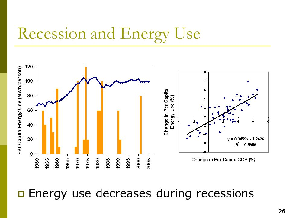26 Recession and Energy Use  Energy use decreases during recessions
