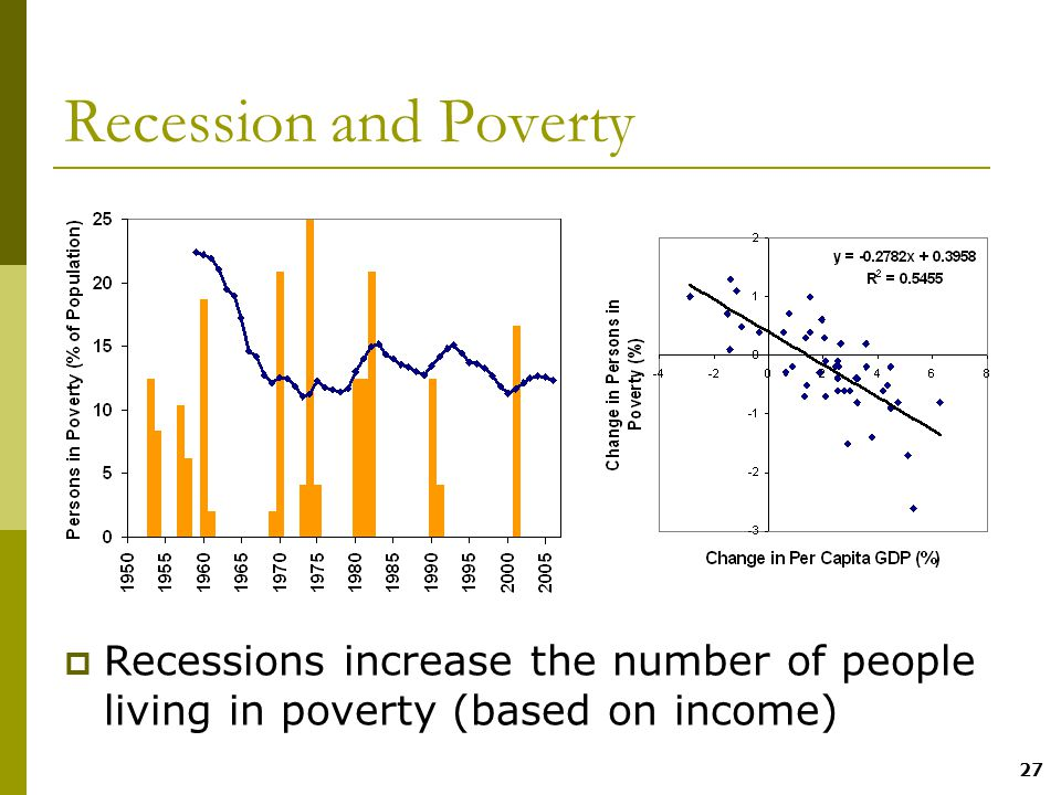 27 Recession and Poverty  Recessions increase the number of people living in poverty (based on income)
