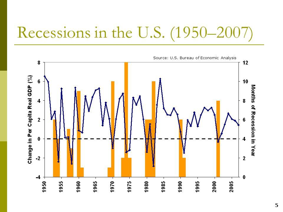 5 Recessions in the U.S. (1950–2007) Source: U.S. Bureau of Economic Analysis