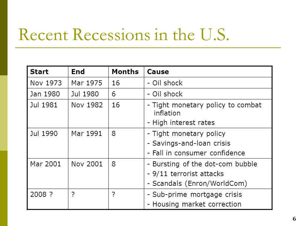 6 Recent Recessions in the U.S.