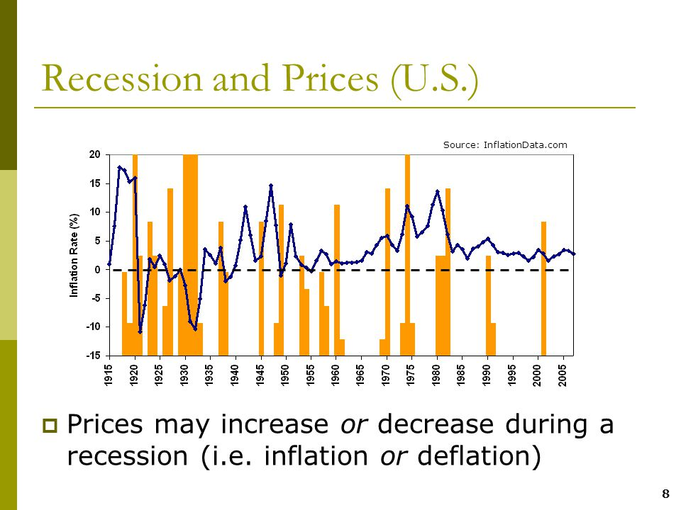 8 Recession and Prices (U.S.)  Prices may increase or decrease during a recession (i.e.