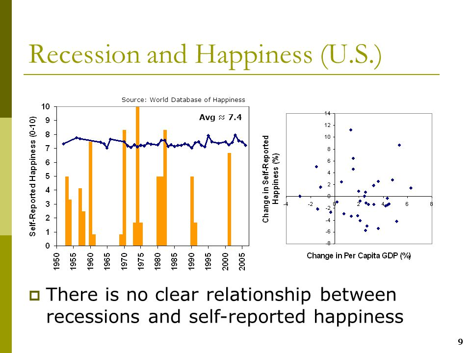 9 Recession and Happiness (U.S.)  There is no clear relationship between recessions and self-reported happiness Avg ≈ 7.4 Source: World Database of Happiness