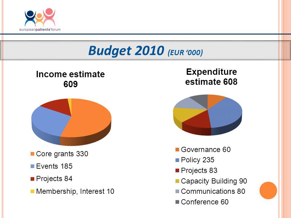 Budget 2010 (EUR '000)
