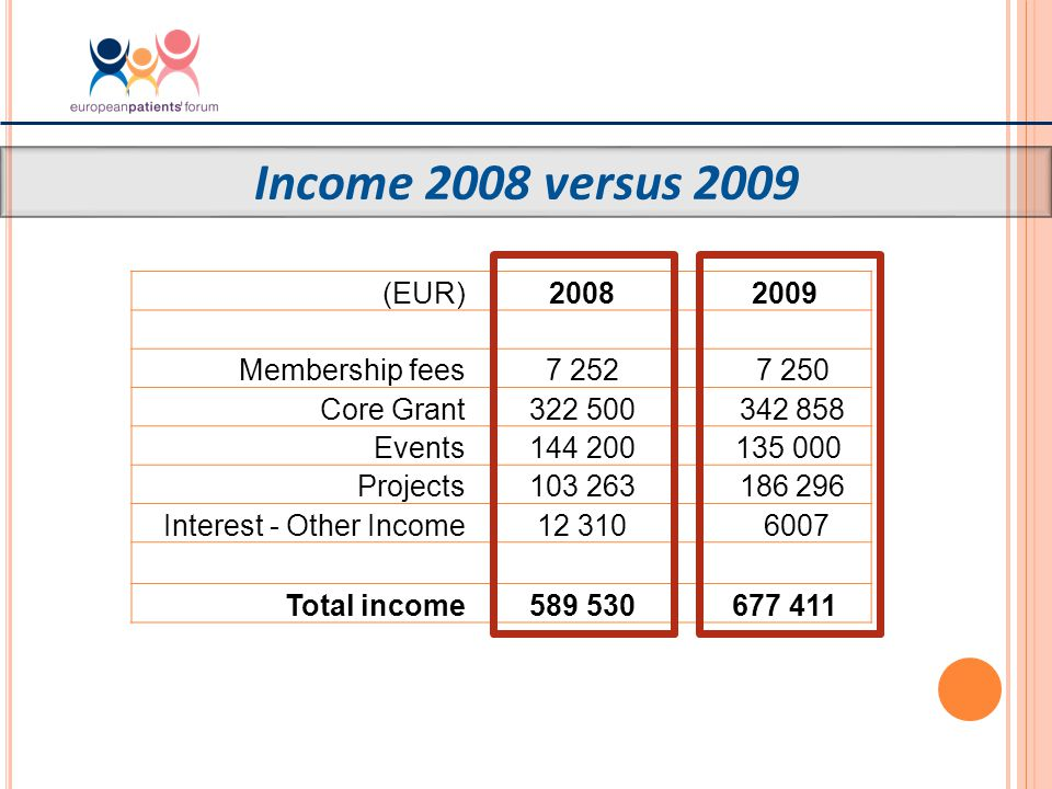 Expenditure 2008 versus 2009 (EUR)20082009 Staff and fees-261 551 - 301 388 -Office costs-66 682 - 64 503 Travel-27173 - 40 600 Events-139 007 - 149 406 Projects-139 424 -179 002 Communications-20 956 -17 359 Bank fees-11 555 - 5 710 Total-666 350- 757968 Secretariat income136 472152,811