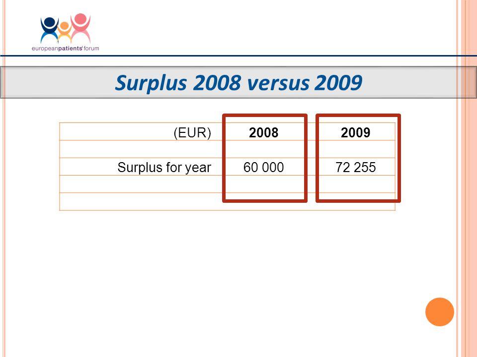 Surplus 2008 versus 2009 (EUR)20082009 Surplus for year60 00072 255