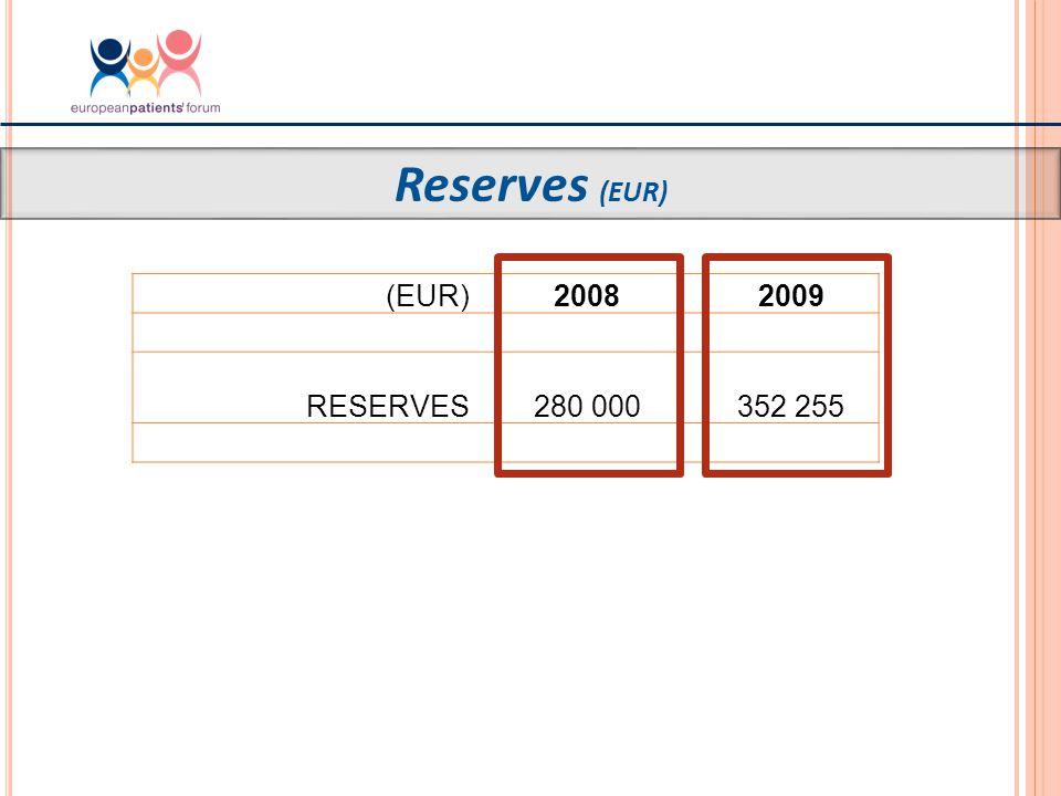 Reserves (EUR) (EUR)20082009 RESERVES280 000352 255