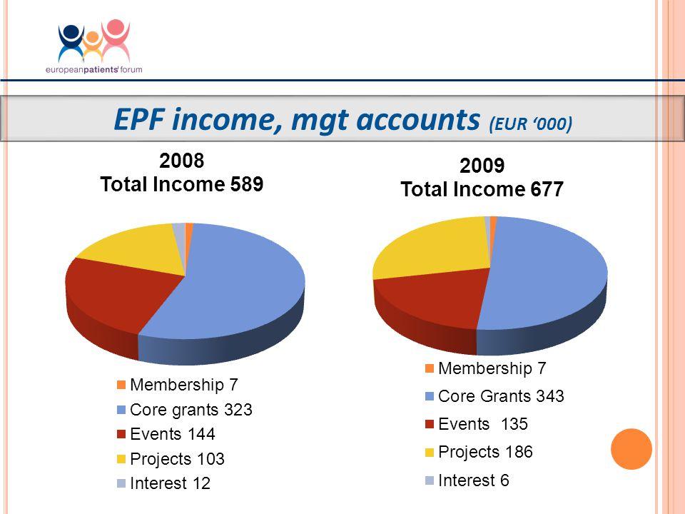 EPF income, mgt accounts (EUR '000)