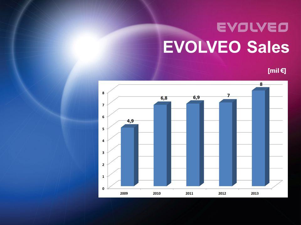 [mil €] EVOLVEO Sales