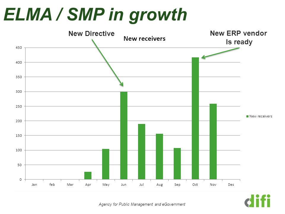 ELMA / SMP in growth 34 % Agency for Public Management and eGovernment New Directive New ERP vendor Is ready