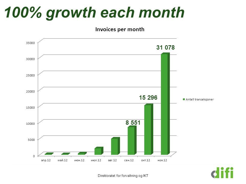 100% growth each month Direktoratet for forvaltning og IKT 31 078 15 296 8 551