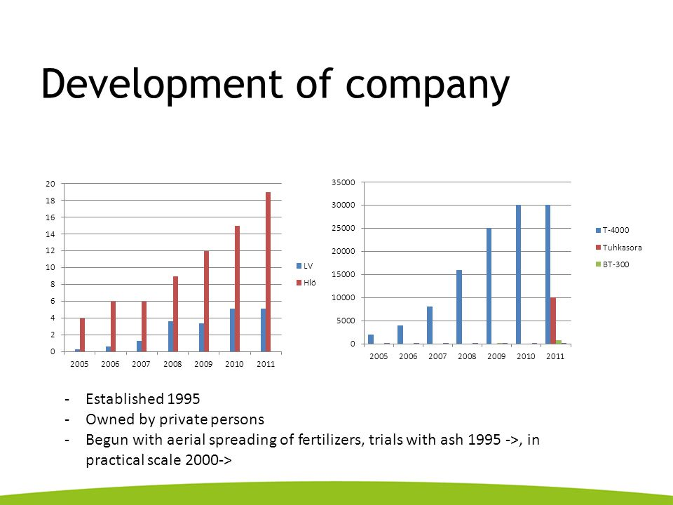 Development of company -Established 1995 -Owned by private persons -Begun with aerial spreading of fertilizers, trials with ash 1995 ->, in practical scale 2000->