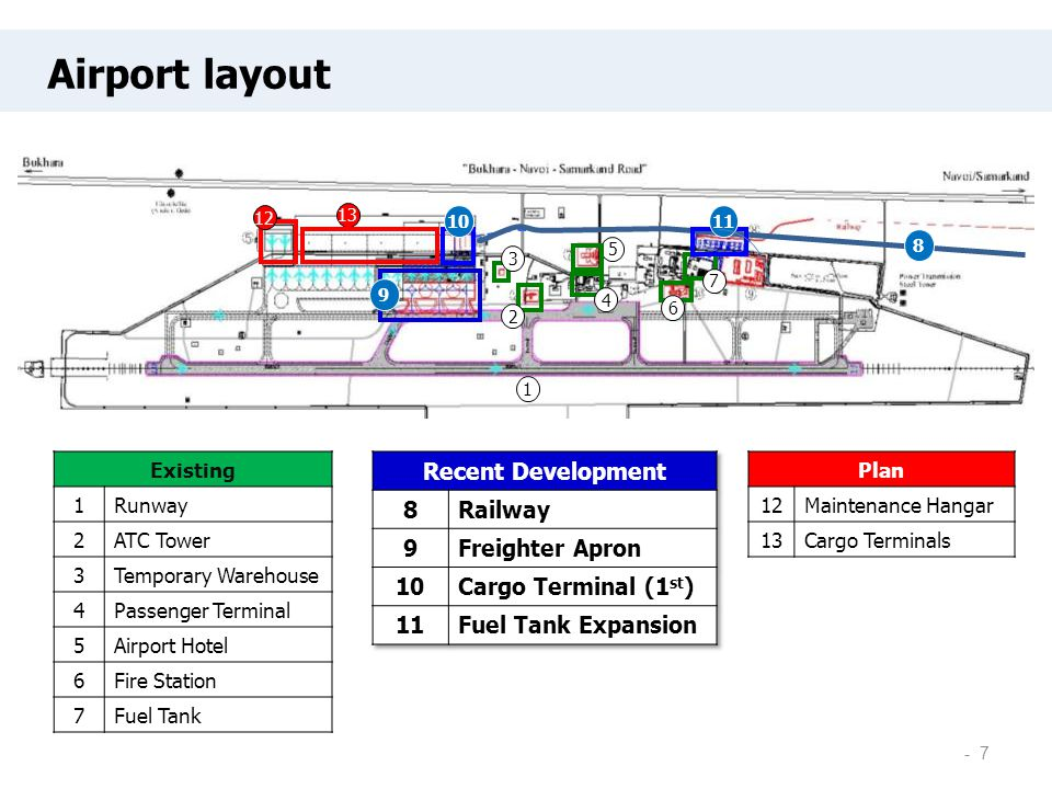 Plan 12Maintenance Hangar 13Cargo Terminals Existing 1Runway 2ATC Tower 3Temporary Warehouse 4Passenger Terminal 5Airport Hotel 6Fire Station 7Fuel Ta