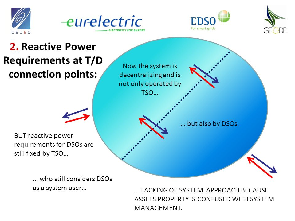 2. Reactive Power Requirements at T/D connection points: Now the system is decentralizing and is not only operated by TSO… … but also by DSOs. BUT rea