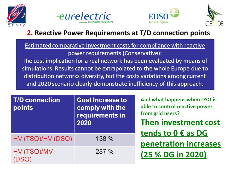 2. Reactive Power Requirements at T/D connection points Estimated comparative Investment costs for compliance with reactive power requirements (Conser