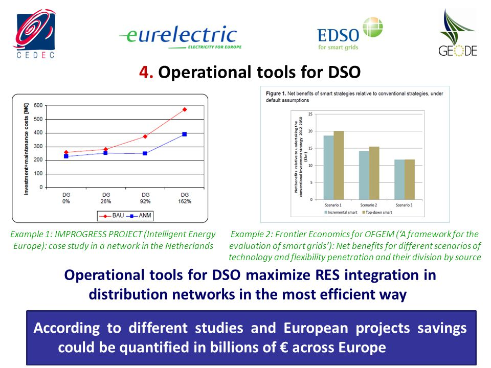 4. Operational tools for DSO Example 1: IMPROGRESS PROJECT (Intelligent Energy Europe): case study in a network in the Netherlands Example 2: Frontier