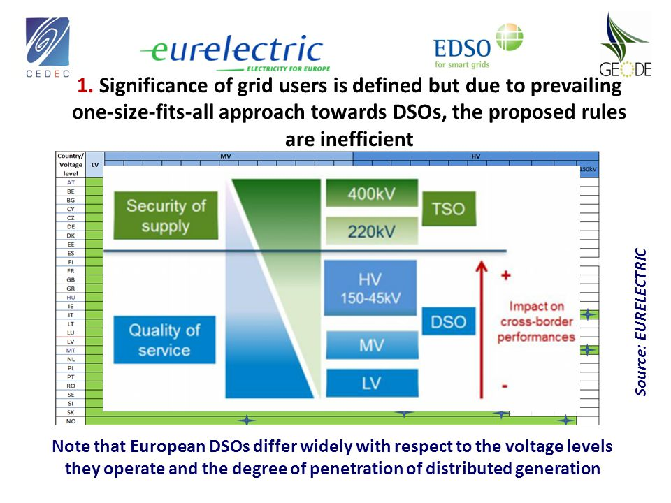 1. Significance of grid users is defined but due to prevailing one-size-fits-all approach towards DSOs, the proposed rules are inefficient Source: EUR