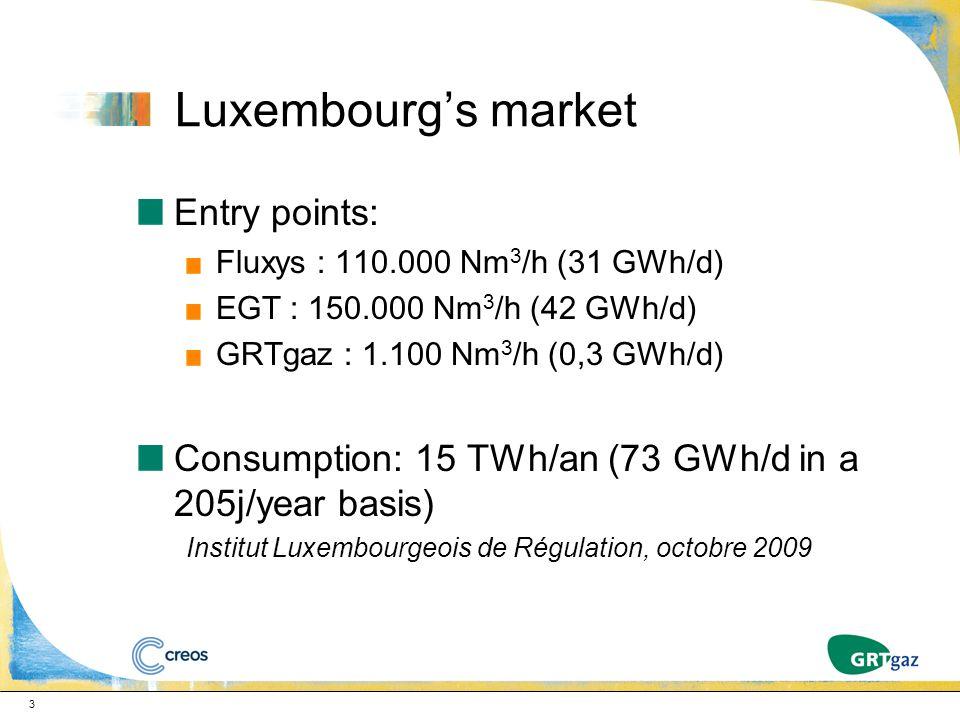 Luxembourg's market Entry points: Fluxys : 110.000 Nm 3 /h (31 GWh/d) EGT : 150.000 Nm 3 /h (42 GWh/d) GRTgaz : 1.100 Nm 3 /h (0,3 GWh/d) Consumption: 15 TWh/an (73 GWh/d in a 205j/year basis) Institut Luxembourgeois de Régulation, octobre 2009 3