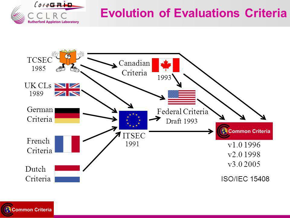 Evolution of Evaluations Criteria TCSEC 1985 UK CLs 1989 German Criteria French Criteria ITSEC 1991 Federal Criteria Draft 1993 Canadian Criteria 1993