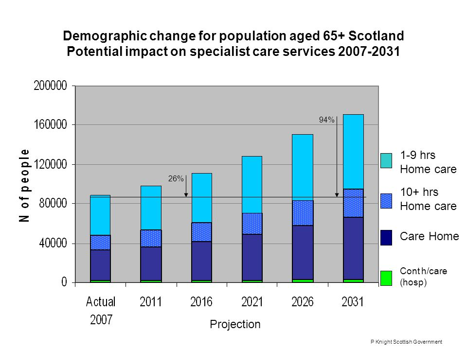 Demographic change for population aged 65+ Scotland Potential impact on specialist care services 2007-2031 1-9 hrs Home care 10+ hrs Home care Care Home Cont h/care (hosp) Projection 26% 94% P Knight Scottish Government