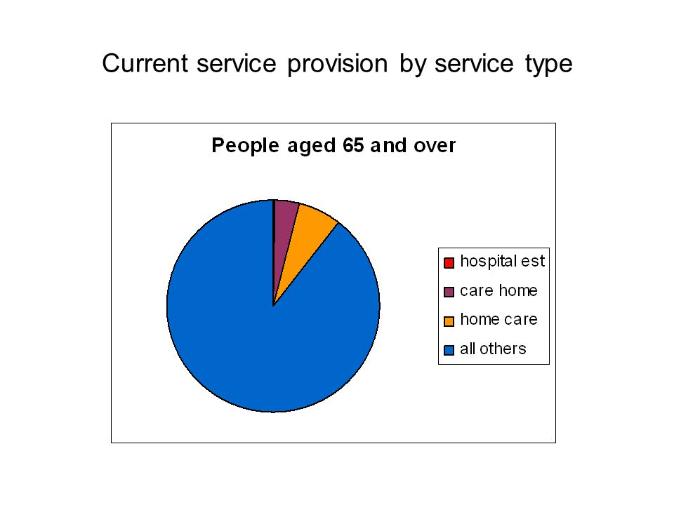Current service provision by service type