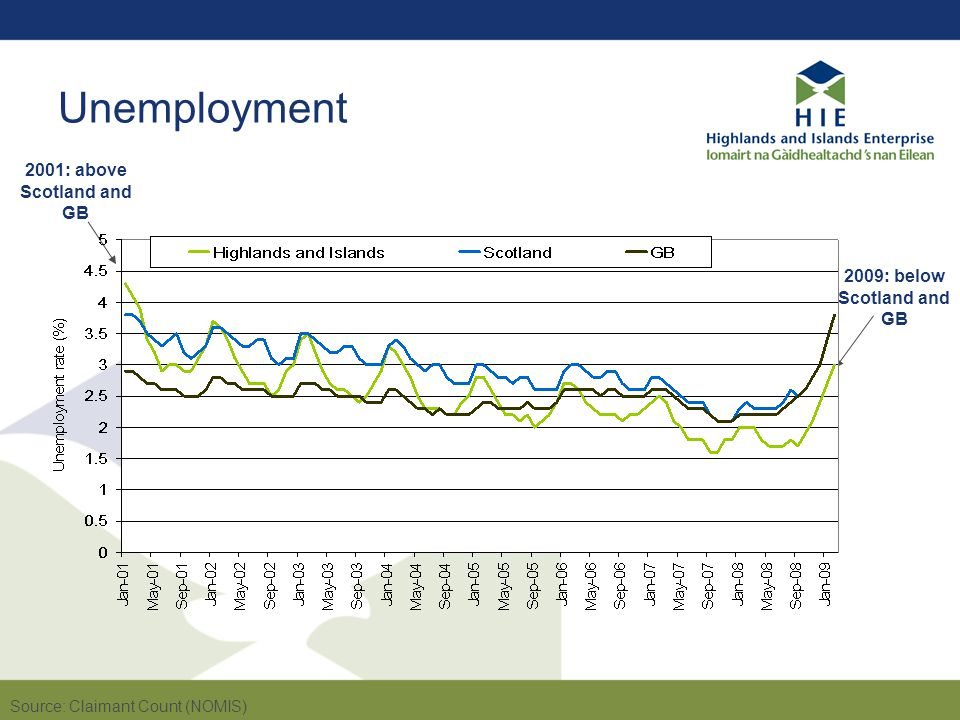 Sectors of employment Source: Annual Business Inquiry (ONS), 2007 data