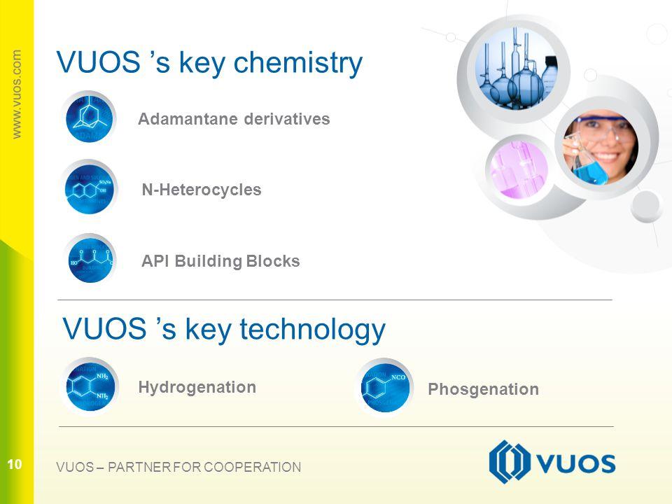 10 VUOS 's key chemistry VUOS 's key technology 10 VUOS – PARTNER FOR COOPERATION Adamantane derivatives N-Heterocycles API Building Blocks Phosgenation Hydrogenation