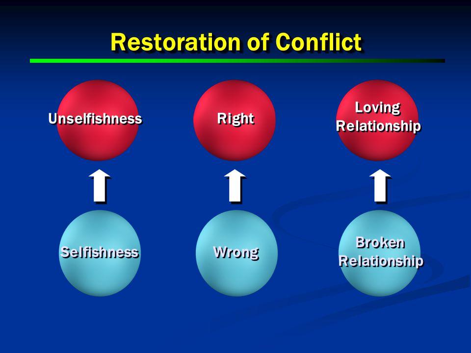 17 Restoration of Conflict Unselfishness Selfishness Right Wrong Broken Relationship Broken Relationship Loving Relationship Loving Relationship