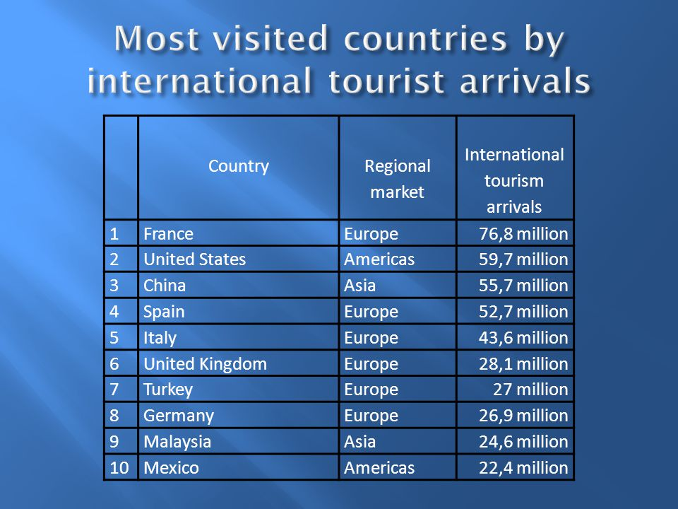 Country Regional market International tourism arrivals 1FranceEurope76,8 million 2United StatesAmericas59,7 million 3ChinaAsia55,7 million 4SpainEurope52,7 million 5ItalyEurope43,6 million 6United KingdomEurope28,1 million 7TurkeyEurope27 million 8GermanyEurope26,9 million 9MalaysiaAsia24,6 million 10MexicoAmericas22,4 million