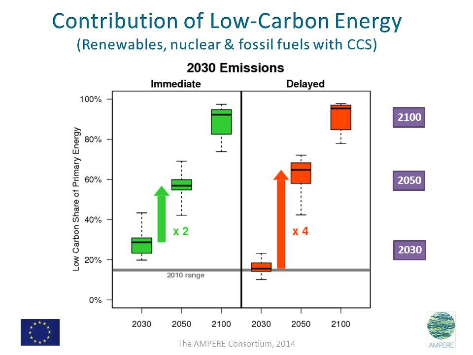 2050 2100 2030 The AMPERE Consortium, 2014