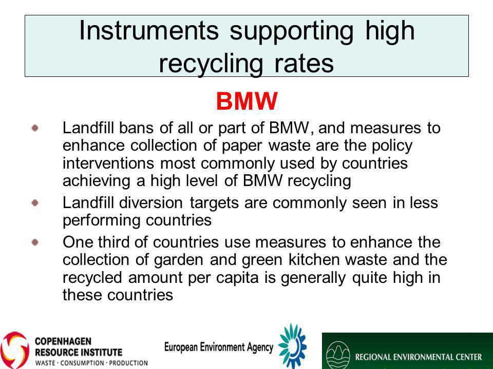 Instruments supporting high recycling rates BMW Landfill bans of all or part of BMW, and measures to enhance collection of paper waste are the policy interventions most commonly used by countries achieving a high level of BMW recycling Landfill diversion targets are commonly seen in less performing countries One third of countries use measures to enhance the collection of garden and green kitchen waste and the recycled amount per capita is generally quite high in these countries