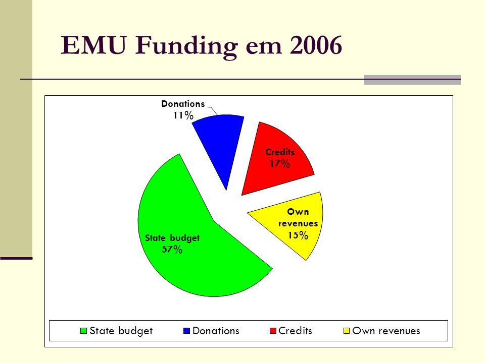 EMU Funding em 2006