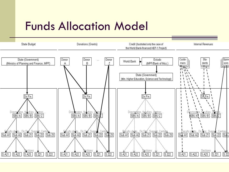 Funds Allocation Model