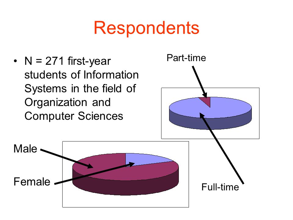 Respondents N = 271 first-year students of Information Systems in the field of Organization and Computer Sciences Male Female Part-time Full-time