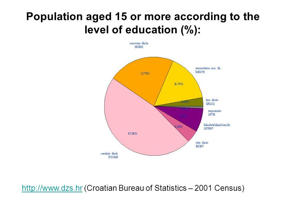 Varaždin County http://www.dzs.hr (Croatian Bureau of Statistics – 2001 Census) http://www.dzs.hr