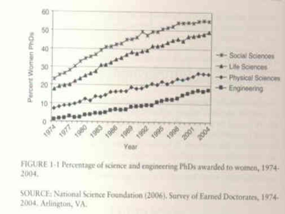 Proportion of female full professors Source: National Science Foundation (2003).