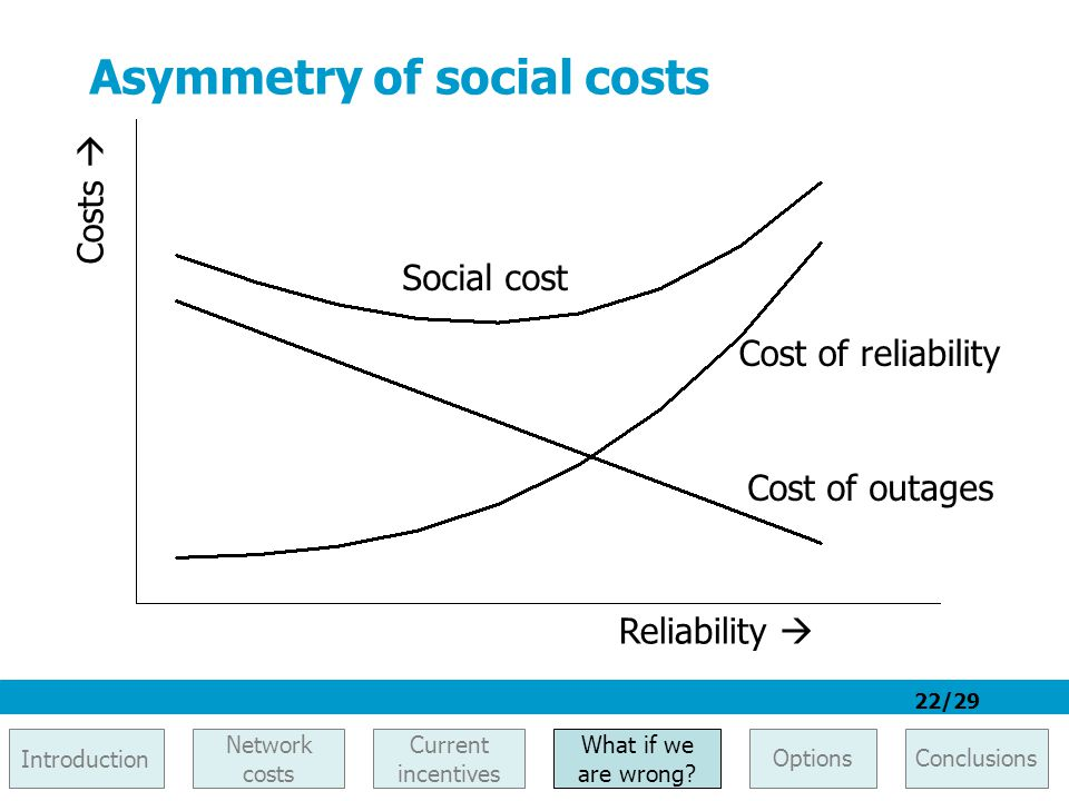 22/29 Asymmetry of social costs Reliability  Costs  Cost of outages Cost of reliability Social cost Introduction Network costs What if we are wrong?